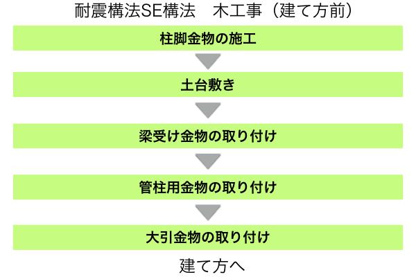 【動画で解説】SE構法の工事監理のポイント(木工事:建て方前) -