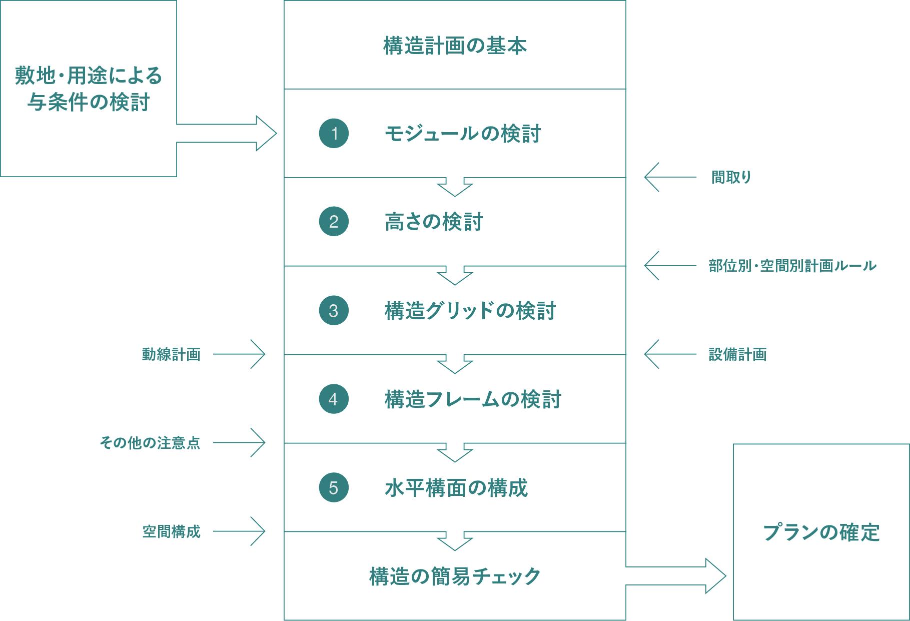 耐震構法SE構法のプランニングがうまくいく設計の考え方を徹底解説 -