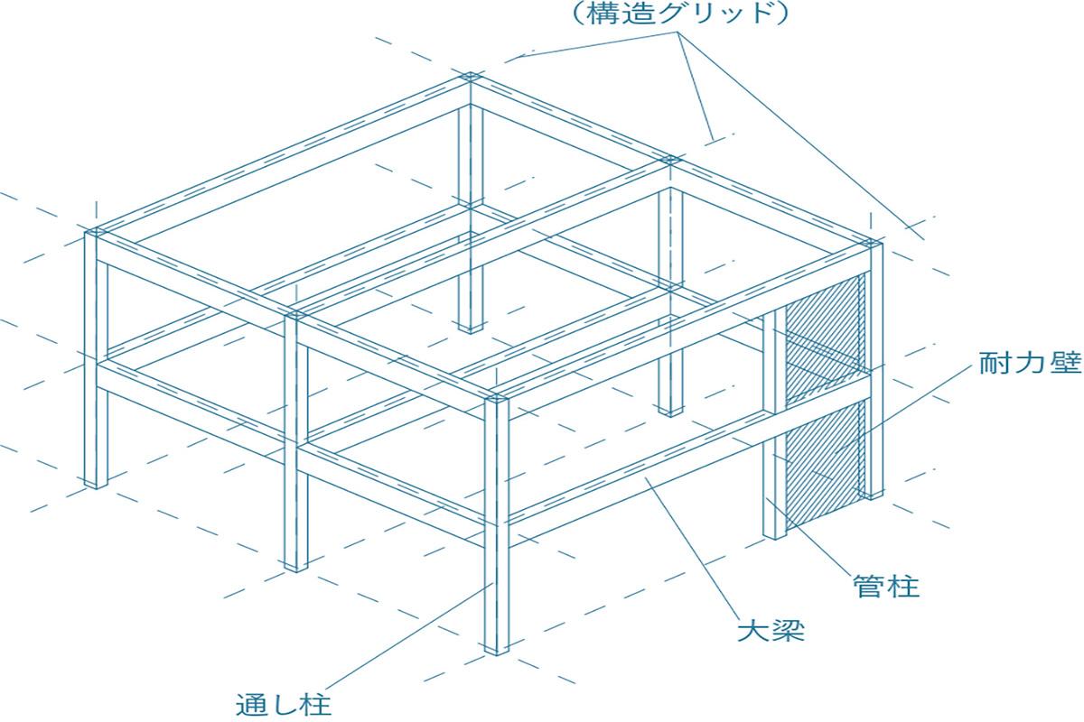 耐震構法SE構法で構造とコストを両立させる鍵は構造グリッドの理解 -