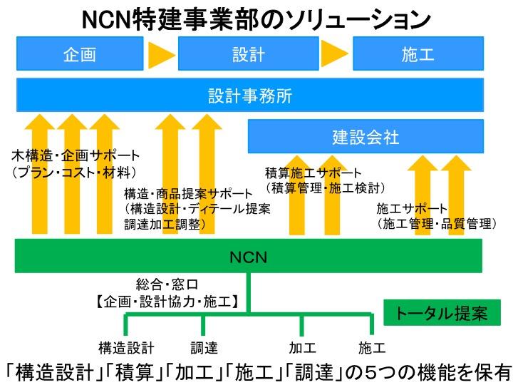 SE構法による中大規模木造のスペシャリスト集団!NCN特建事業部紹介 -