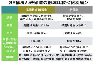 大規模木造(SE構法)と鉄骨造の比較(材料編)