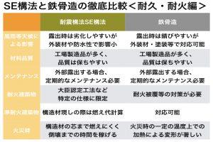 大規模木造(SE構法)と鉄骨造の比較(耐久・耐火編)