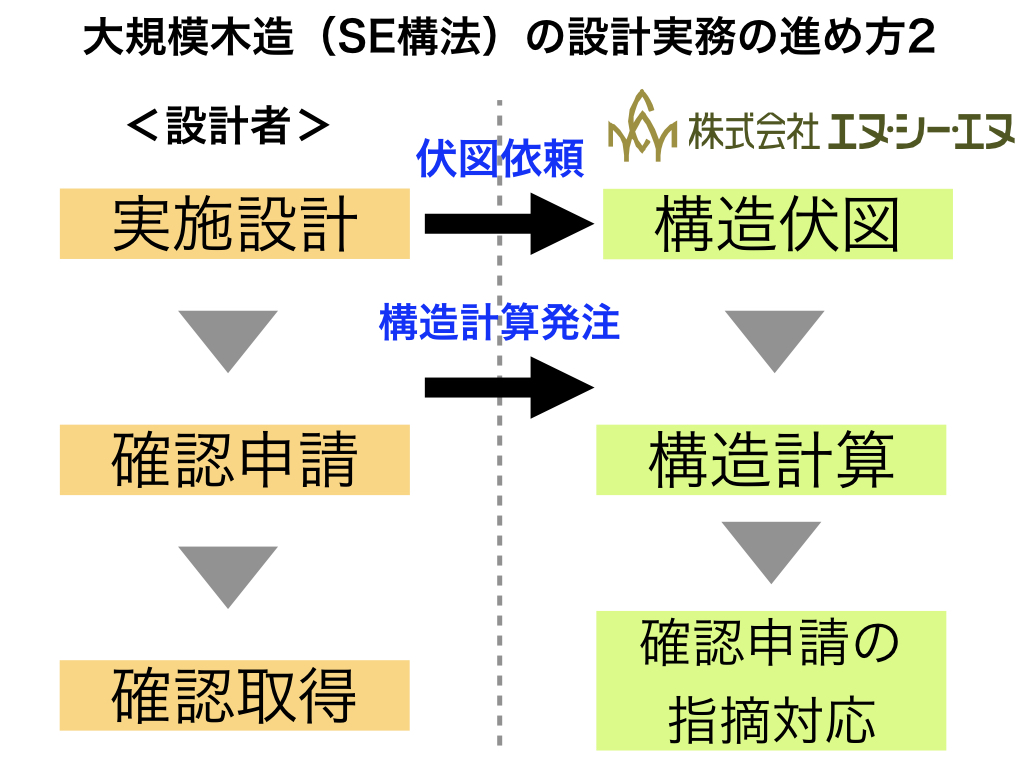 SE構法 構造伏せ図 構造計算