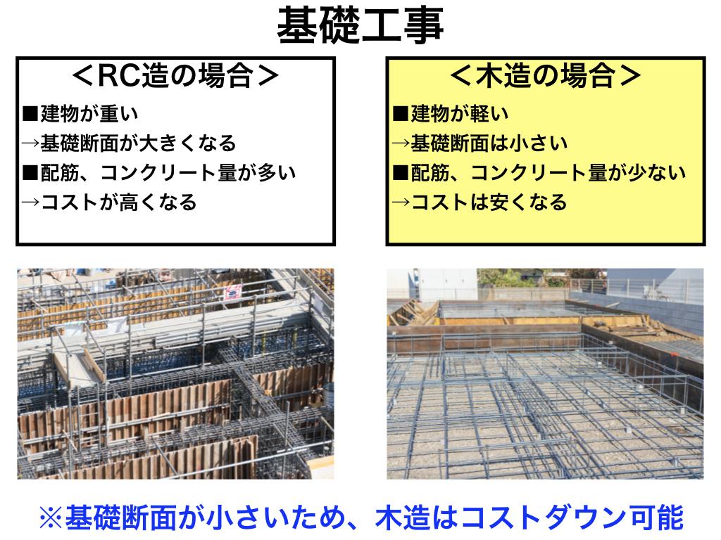 中大規模木造のコストダウンのポイント2:基礎工事