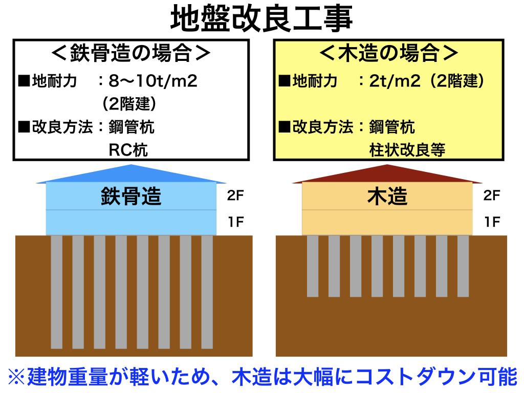 中大規模木造のコストダウンのポイント1:地盤改良工事