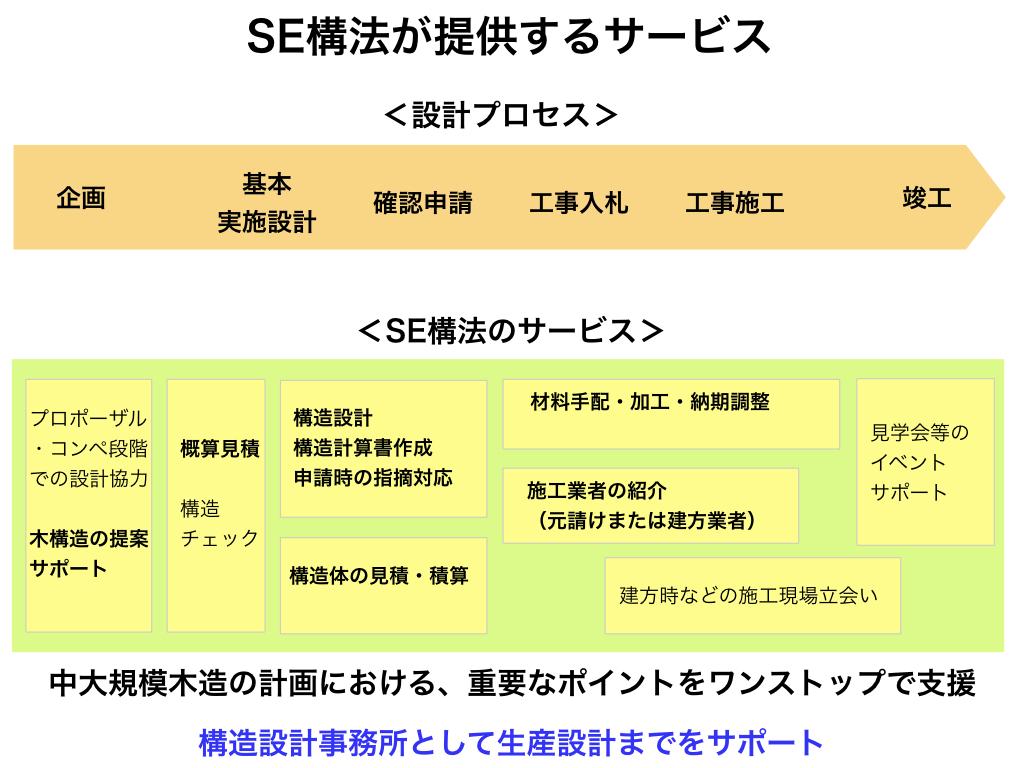 SE構法の構造設計のポイント