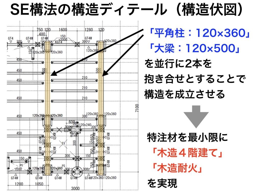 SE構法の構造ディテール(構造伏図)