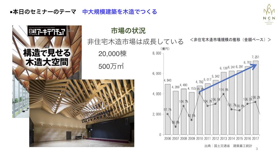 中大規模木造市場は確実に成長