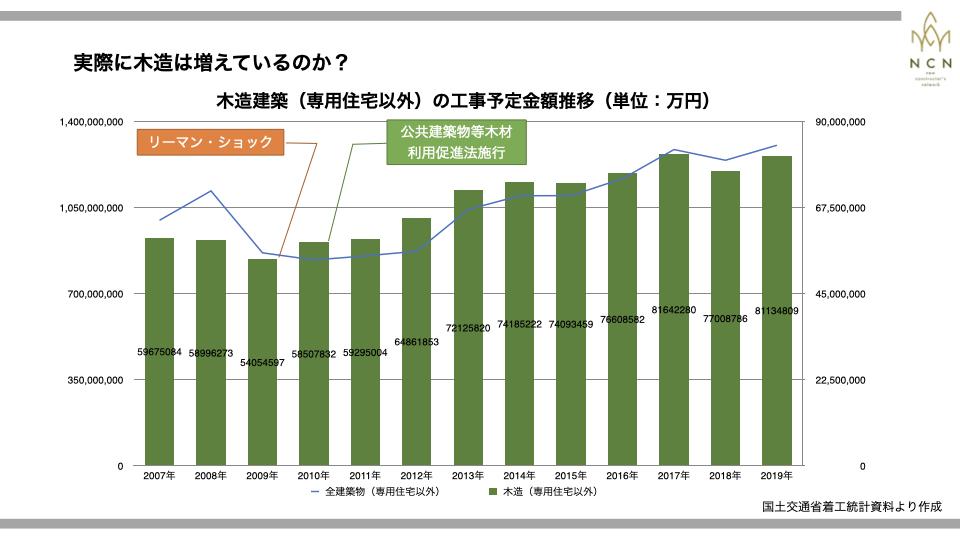 データで見る木造非住宅市場の現状