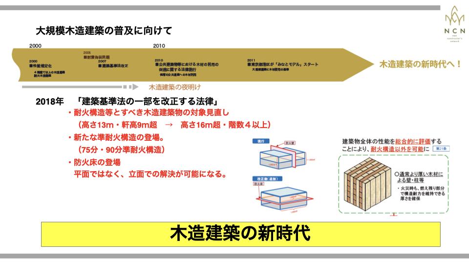建築基準法改正 中高層化耐火・準耐火建築物等の基準を緩和