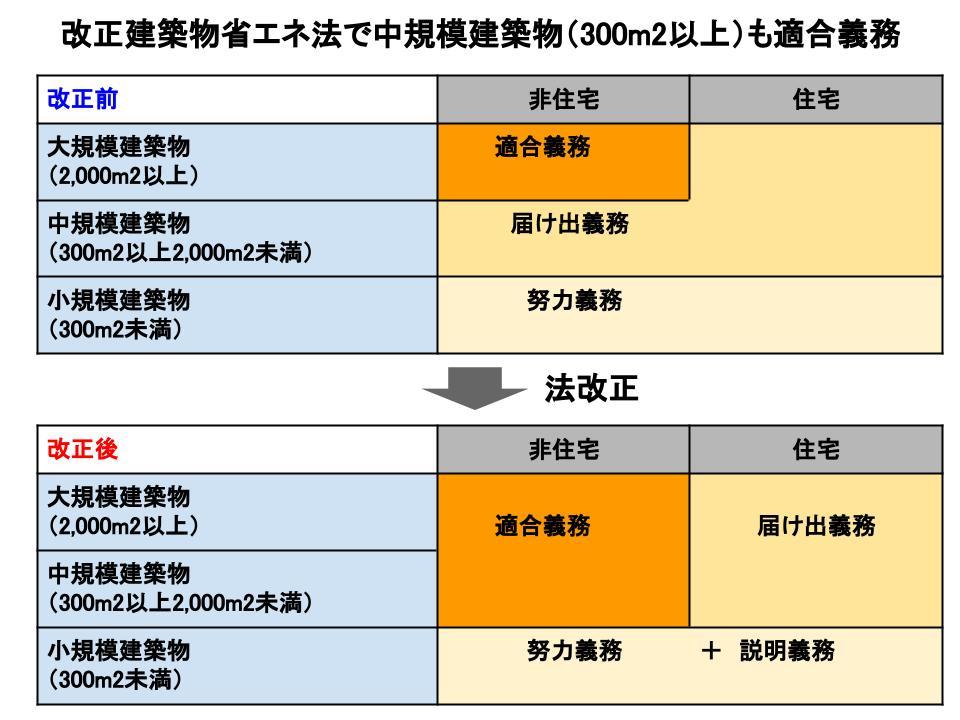 「改正建築物省エネ法 2021年4月から!何が変わる?」セミナーレポート -