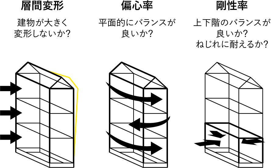 .SE構法は偏心率をチェックしながら耐力壁配置が可能