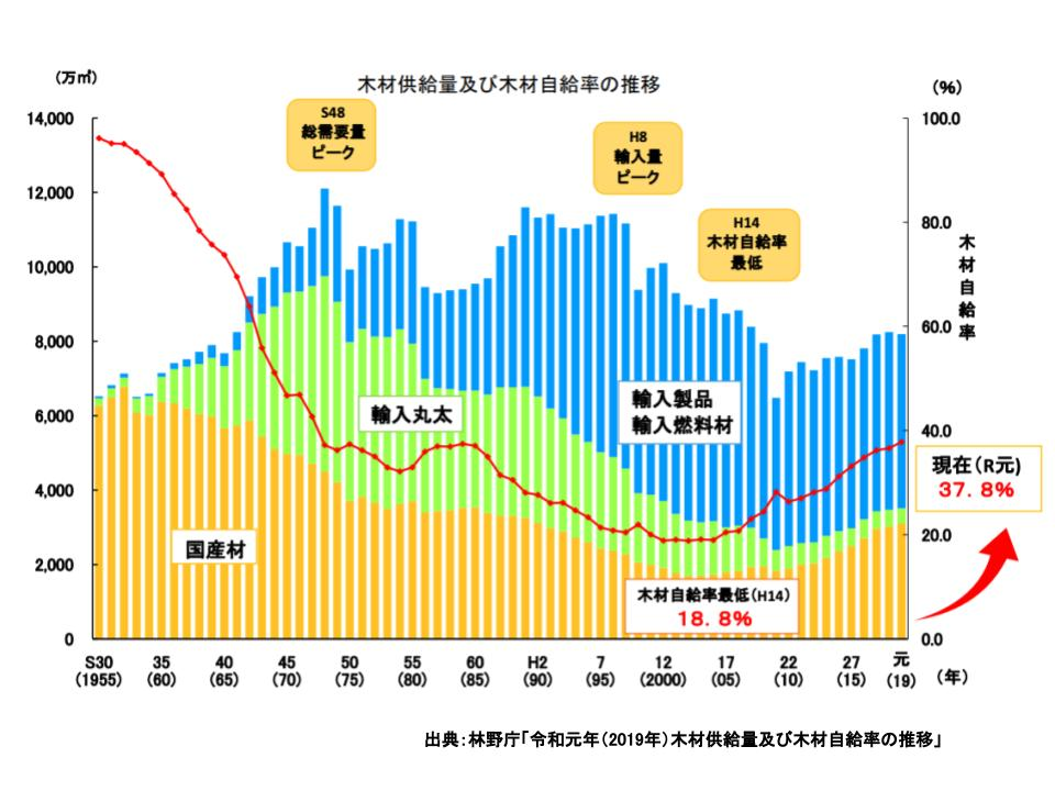 ウッドショックにより顕在化した課題:国産材の現状