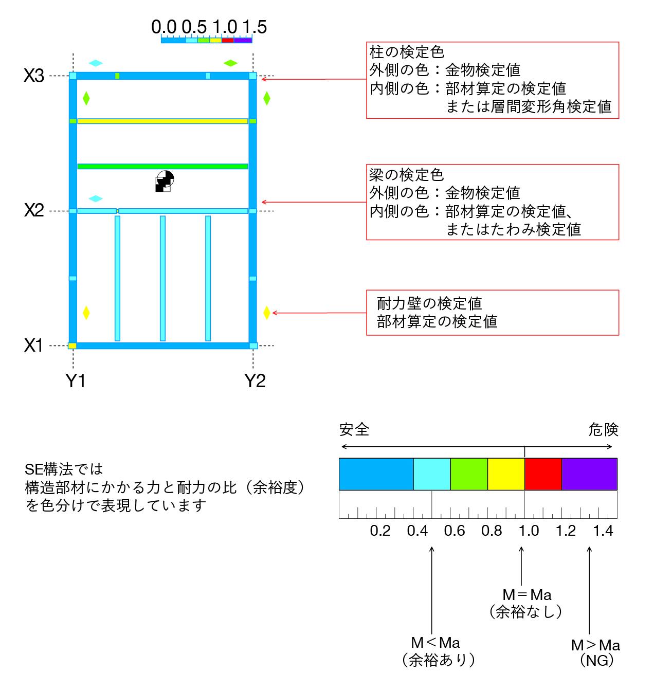 SE構法の構造システムの概要