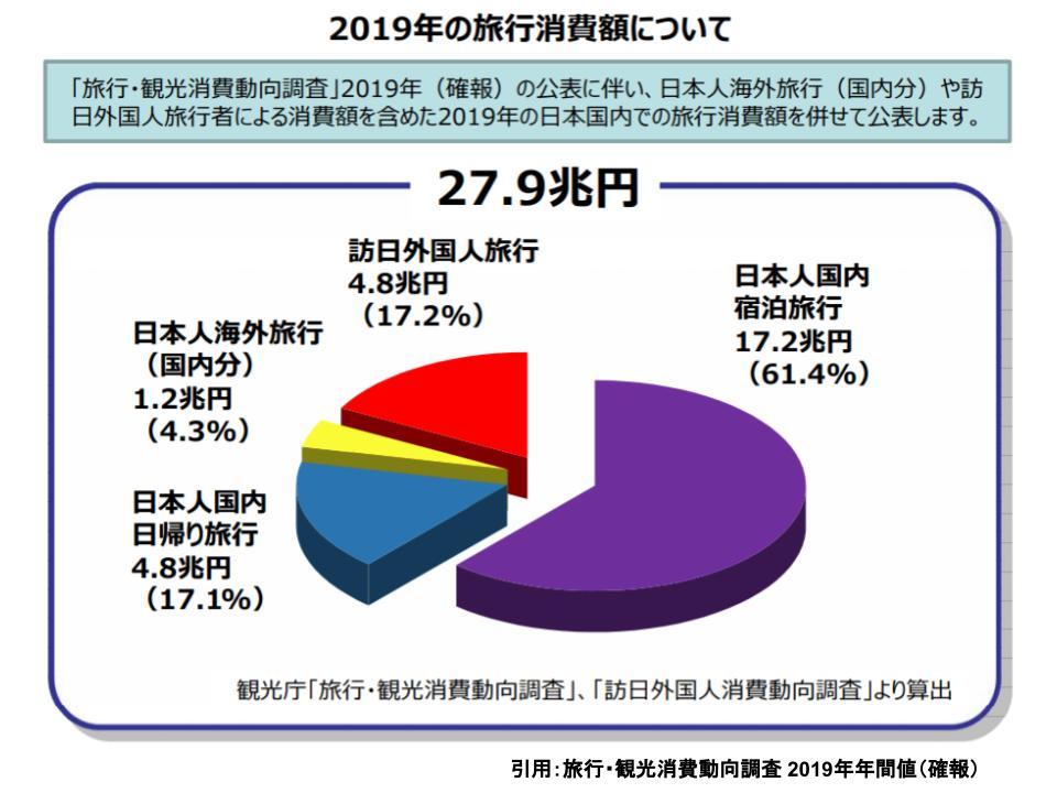 日本の観光業の現状と展望、良質な宿泊施設は質・量ともに不足