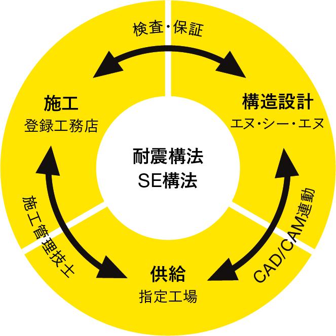 SE構法のシステム化されたワンストップサービス