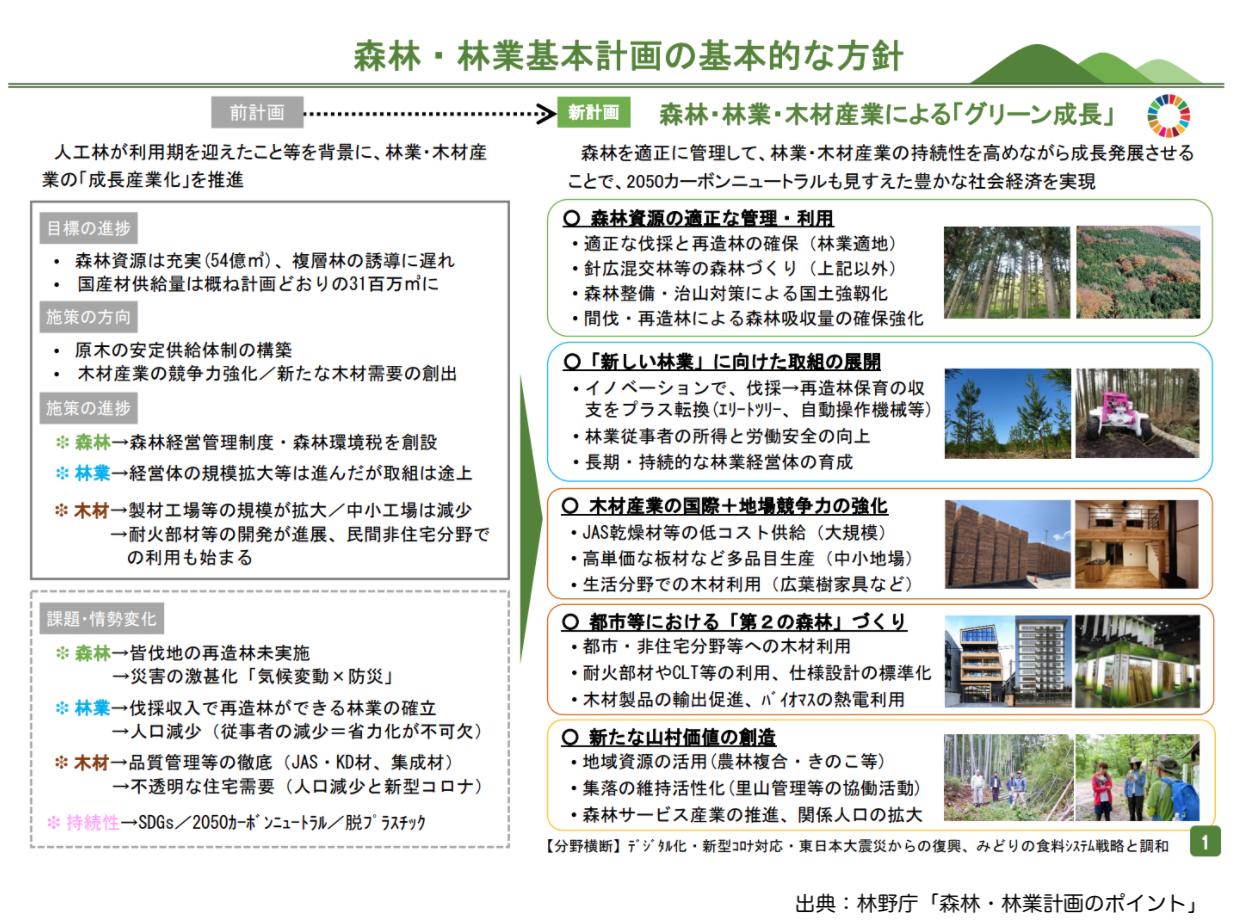 森林・林業基本計画