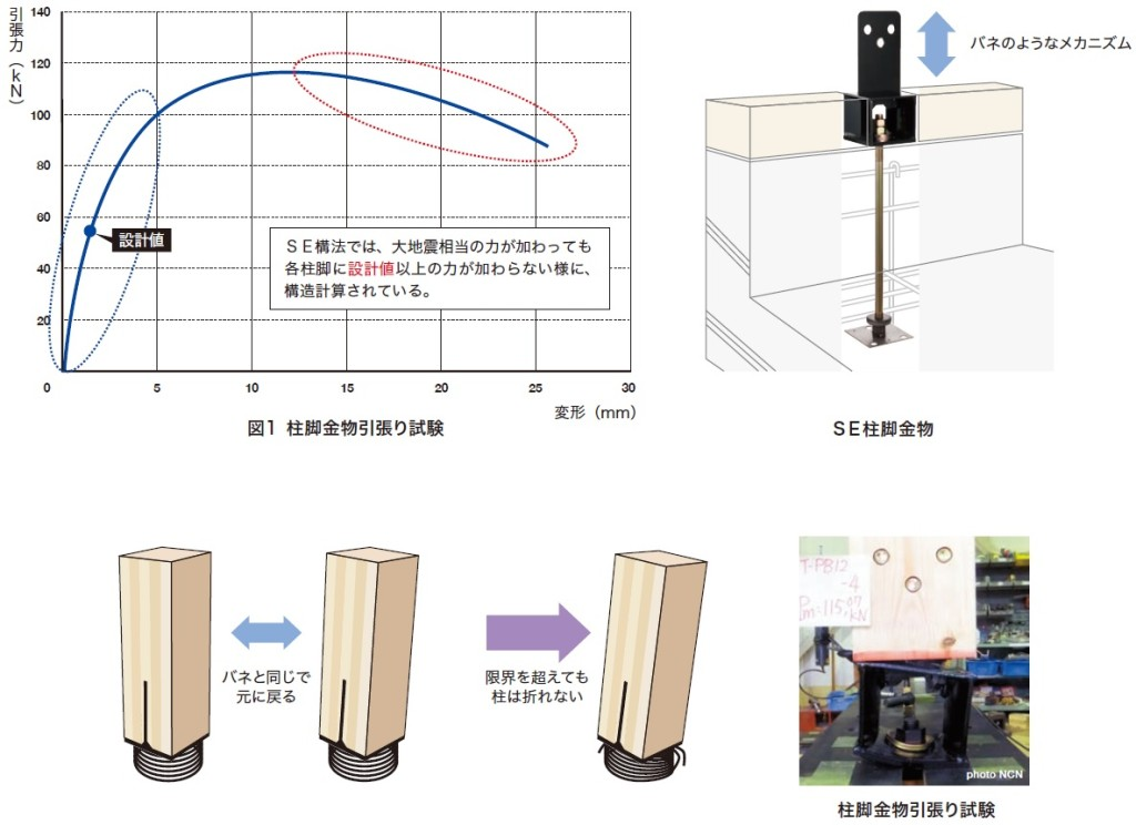 B1-7:熊本地震レポート 繰り返し地震動とSE構法の耐震性について