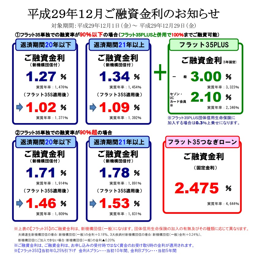 【SE住宅ローン】<br>12月金利・住宅ローンパッケージのご案内</br>