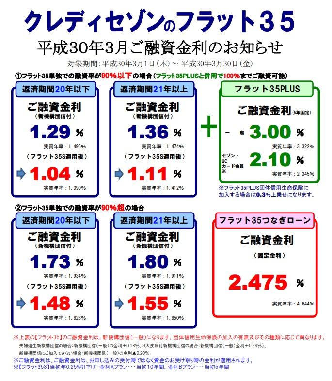【SE住宅ローン】<br>3月金利・住宅ローンパッケージのご案内</br>