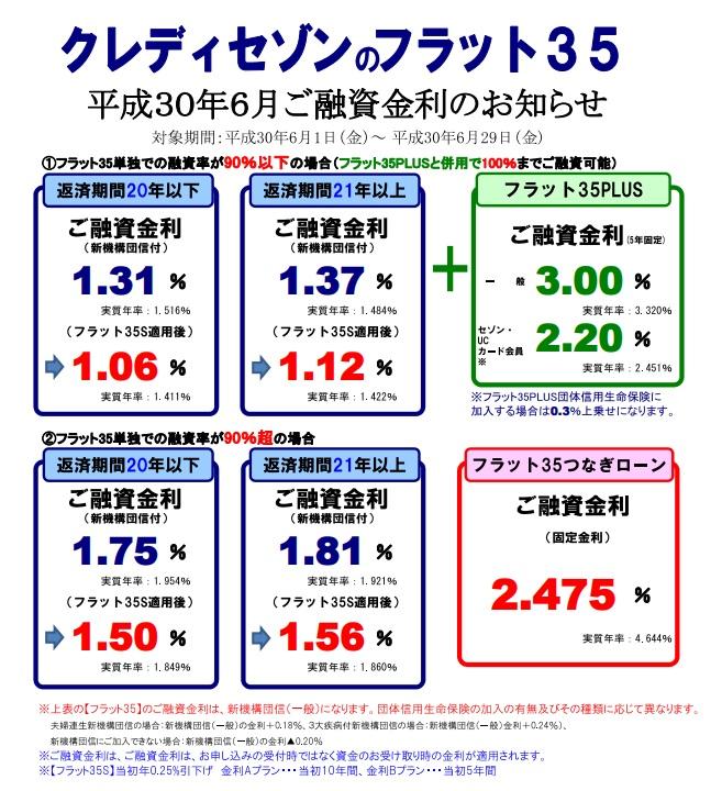 【SE住宅ローン】<br>6月金利・住宅ローンパッケージのご案内</br>