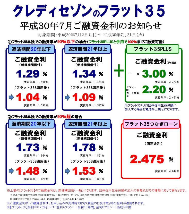 【SE住宅ローン】<br>7月金利・住宅ローンパッケージのご案内</br>