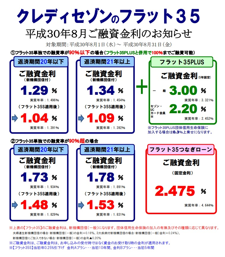 【SE住宅ローン】<br>8月金利・住宅ローンパッケージのご案内</br>