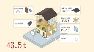 家づくり構造計算ナビ報告書サンプル
